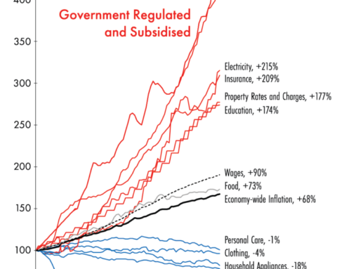 How Regulation And Red Tape Makes Families Poorer